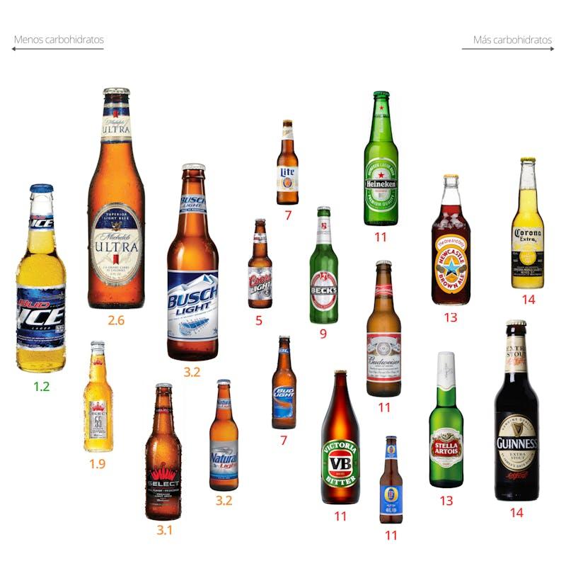Low-Carb Beers