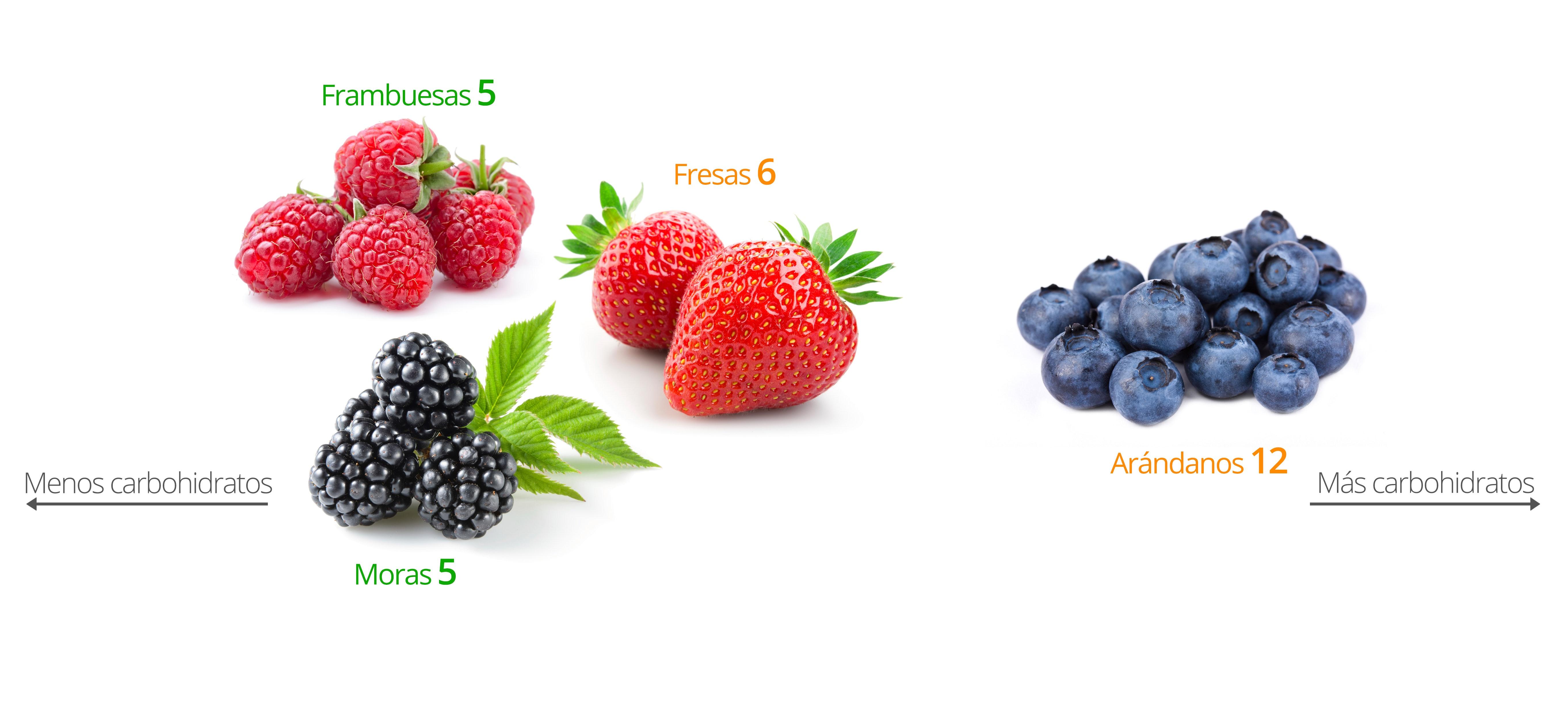 Que frutas pueden comer en la dieta keto