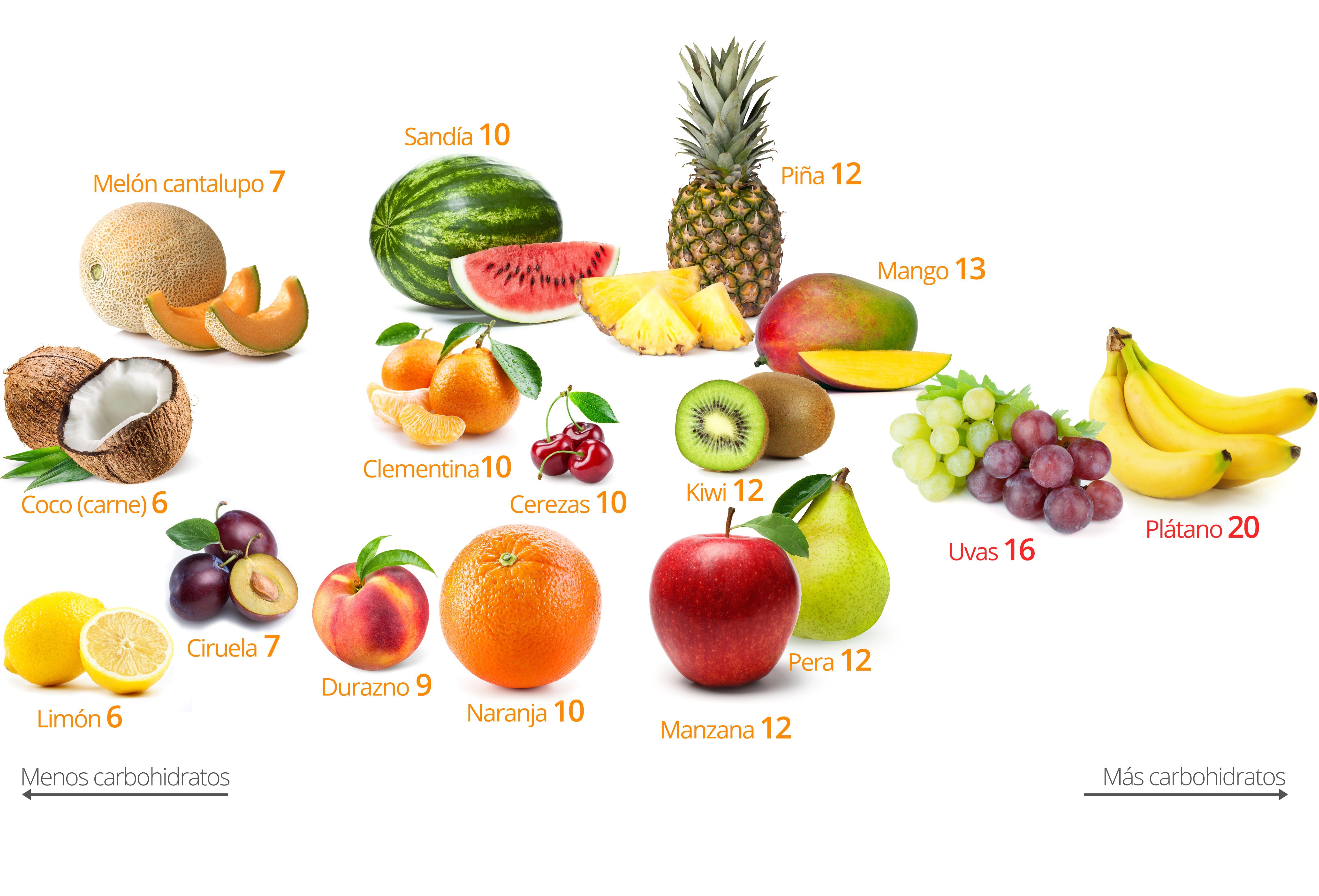 Frutas y bayas bajas en carbohidratos: las mejores y las peores