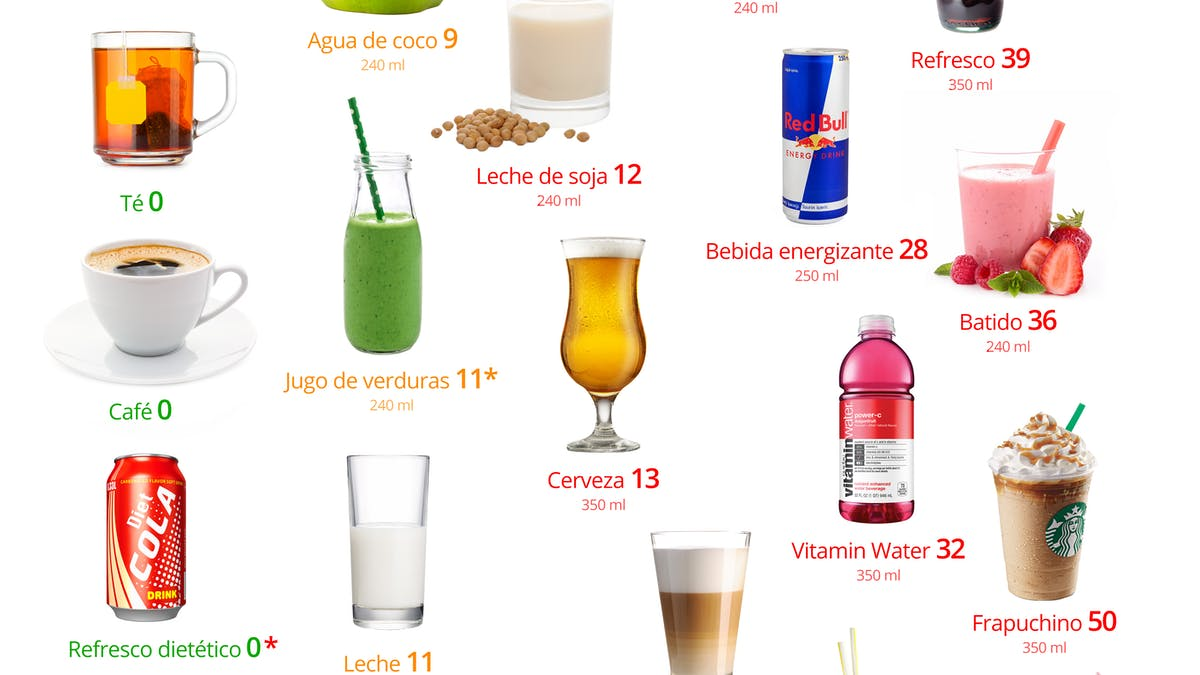 ¿Qué se puede beber en una dieta baja en carbohidratos?