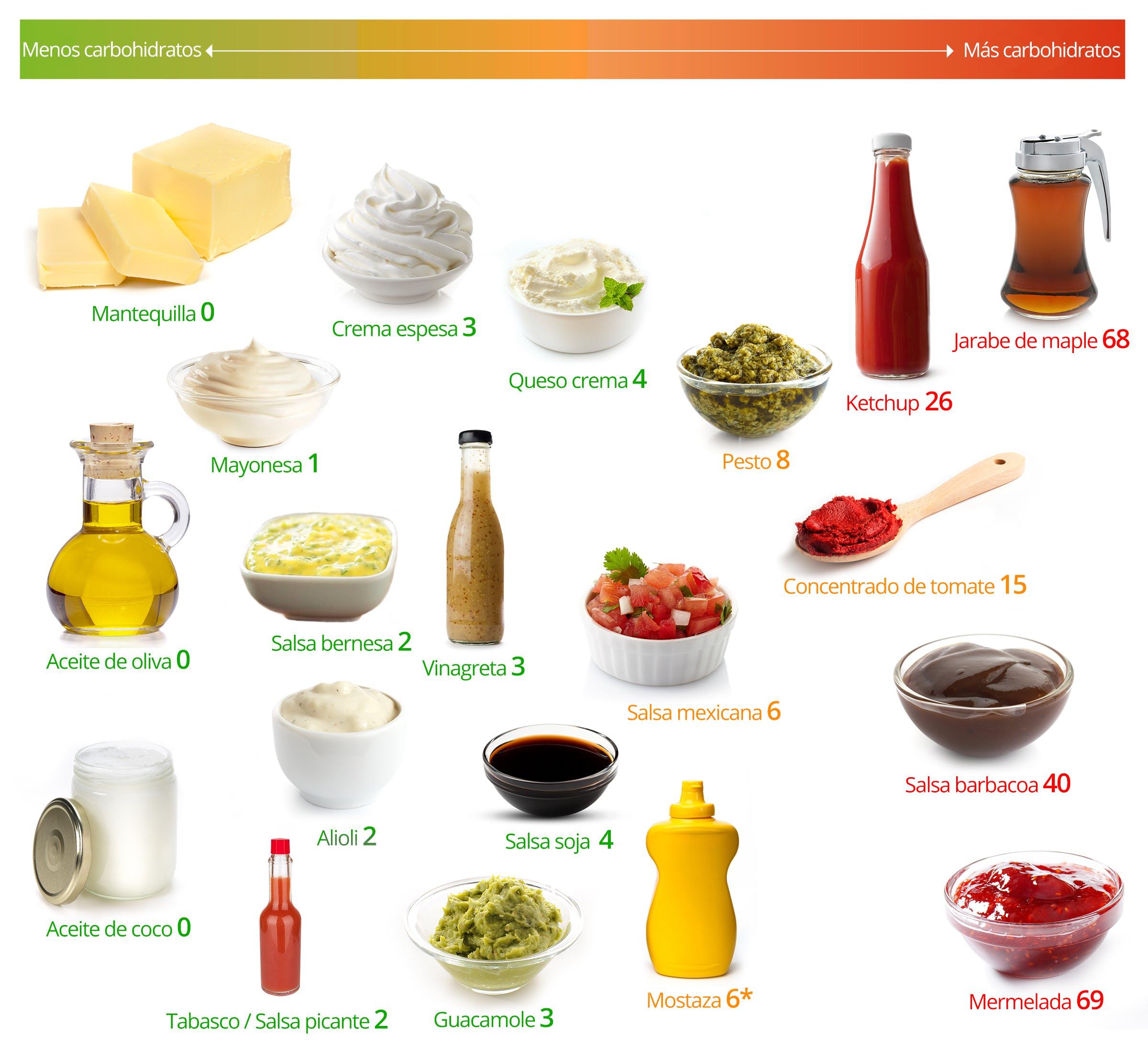 Grasas y salsas bajas en carbohidratos