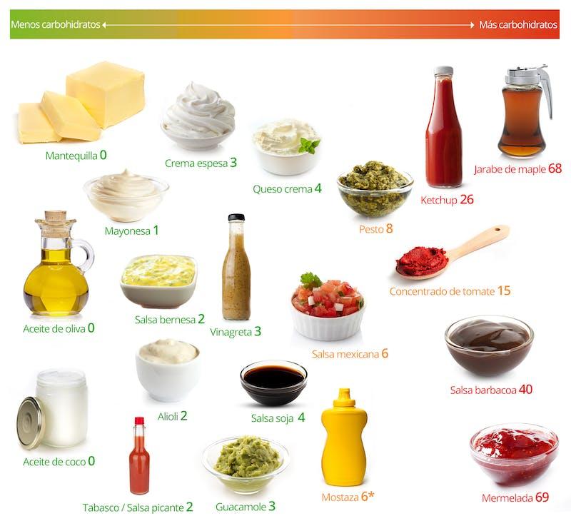 dieta cetosis cuantos gramos de proteina