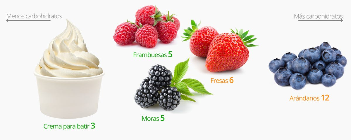 Low-carb snacks: berries and cream