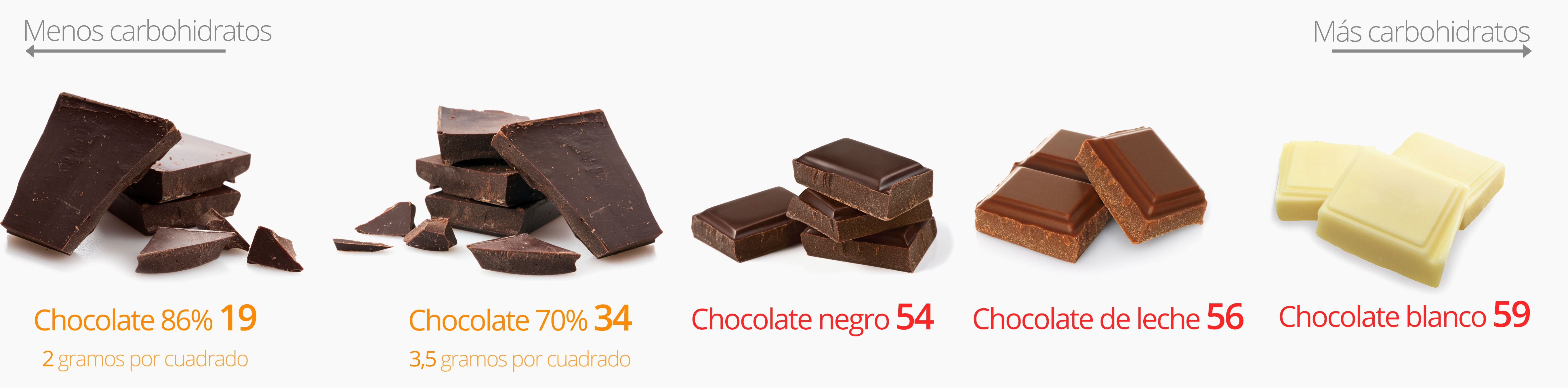 Se puede comer chocolate amargo en la dieta cetogenica