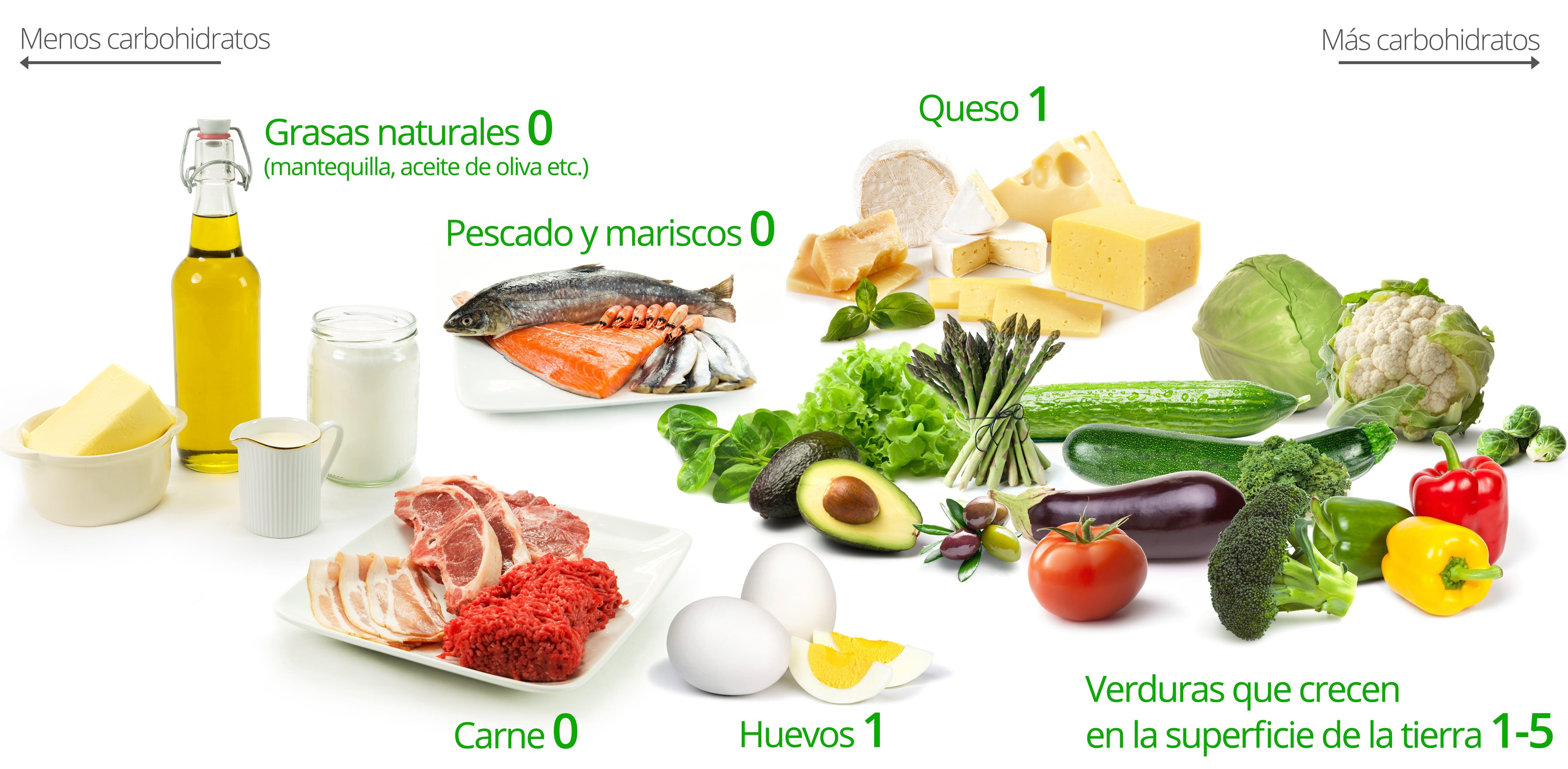 Alimentos dieta cetogénica: grasas naturales (mantequilla, aceite de oliva); carne; pescado y marisco; huevos; queso; verduras que crecen sobre la superficie