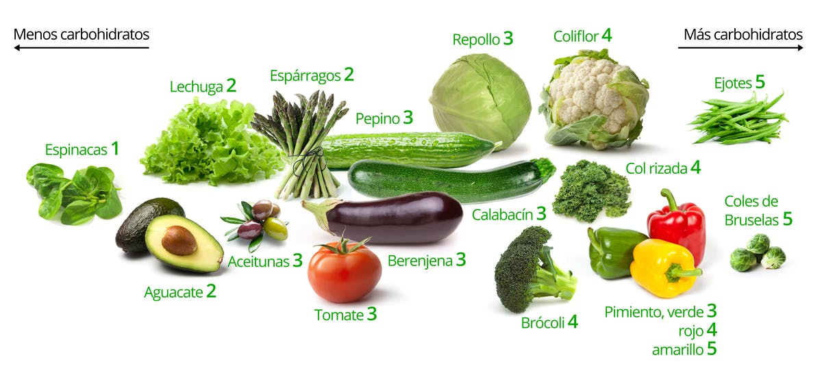 Verduras bajas en carbos