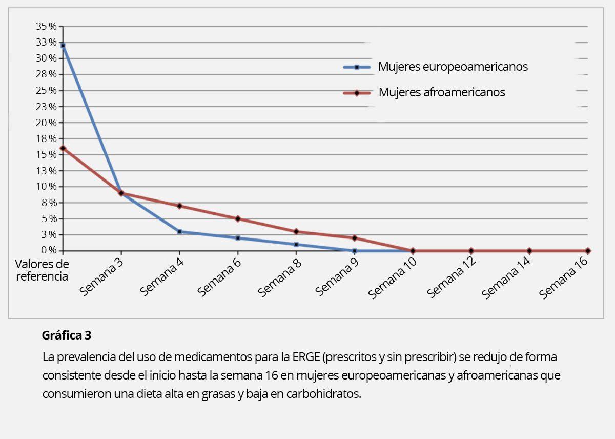 dieta de hiperacidez gástrica para la diabetes