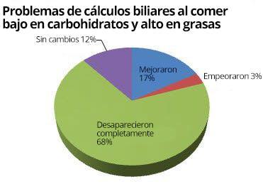 Cálculos biliares y la dieta baja en carbohidratos