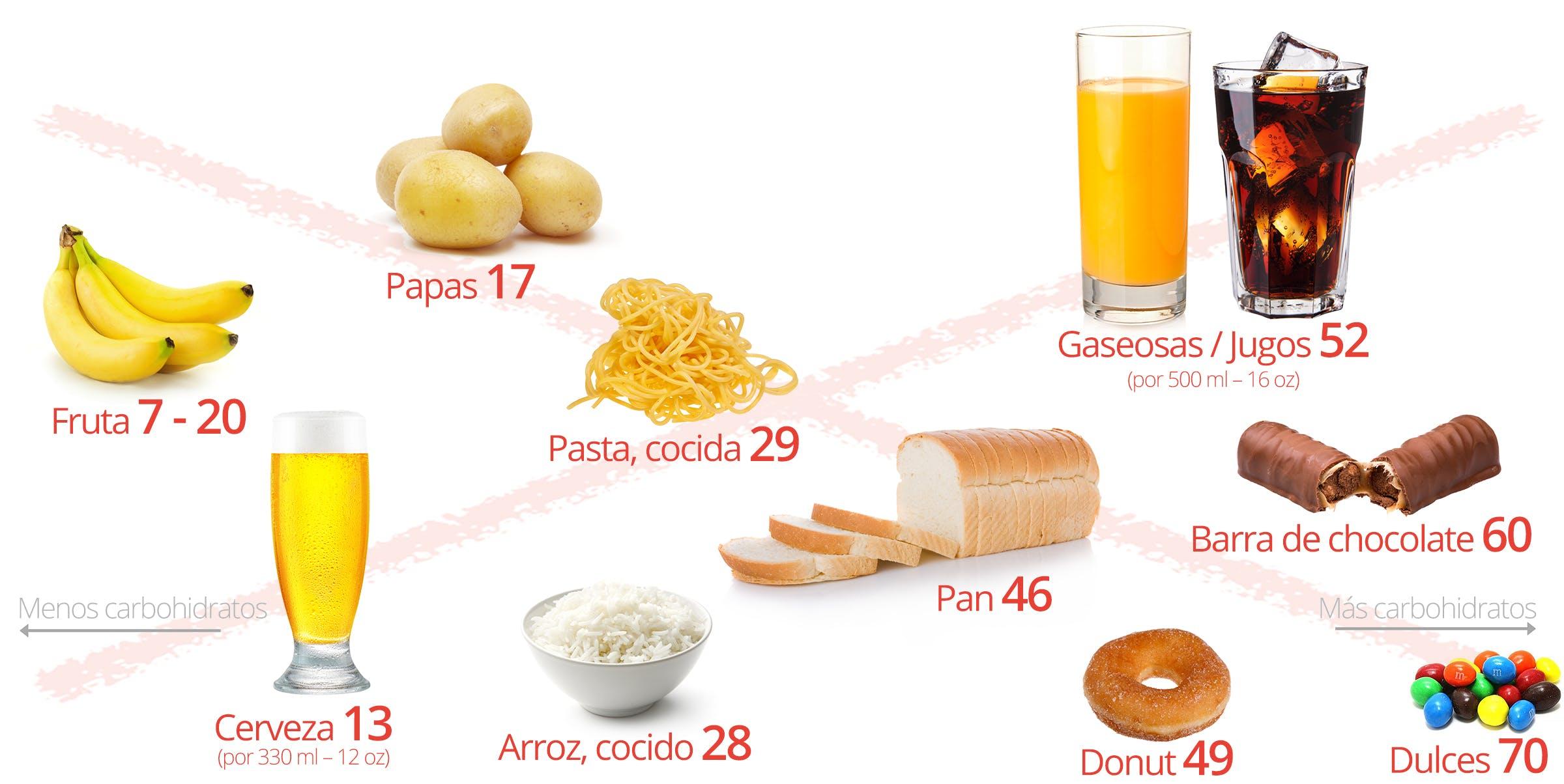 Alimentos a evitar en bajos carbohidratos: pan, pasta, arroz, papas, fruta, cerveza, gaseosa, jugo, dulces