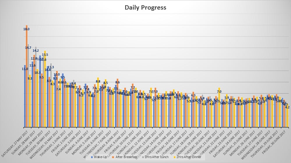 Corrección de diabetes de tipo 2 y pérdida de 22 kg en tres meses con una dieta keto