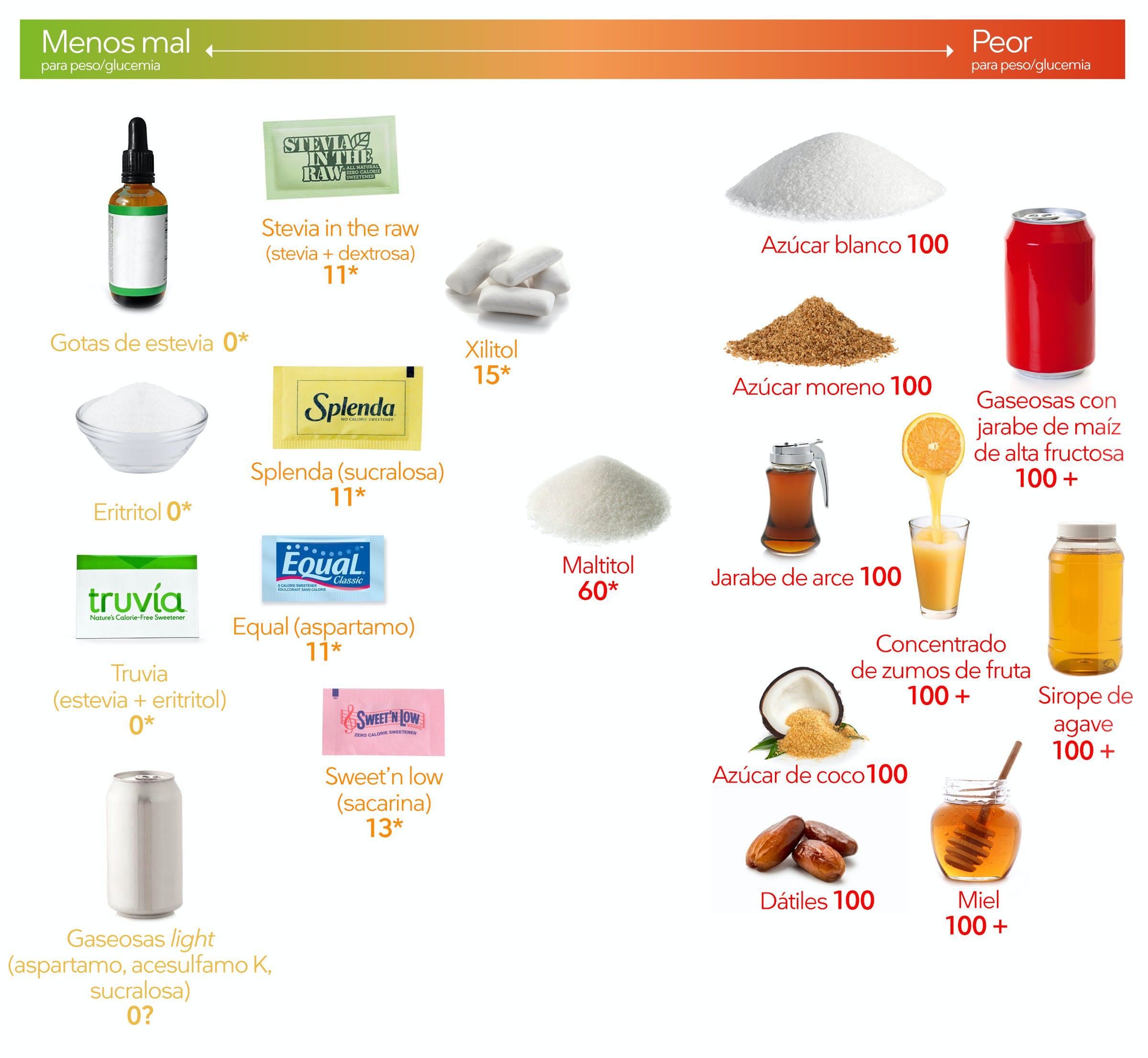 LC-Sweeteners_es_updated