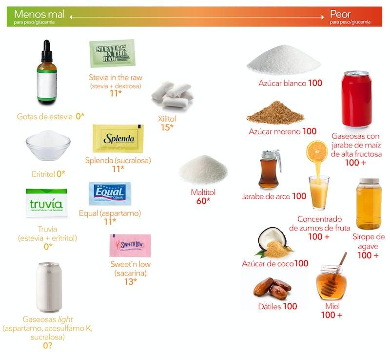 ¿Cuántos carbohidratos por manduca en la dieta ceto?