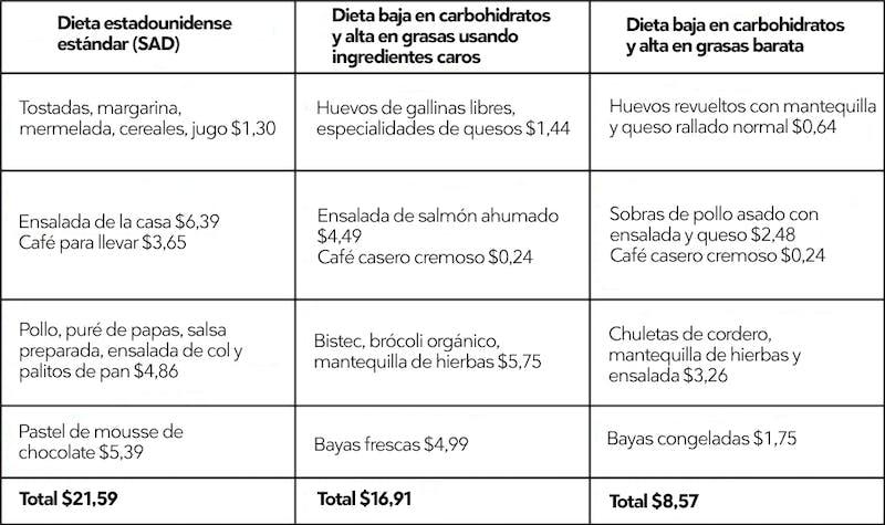 dieta para bajar de peso facil y economica