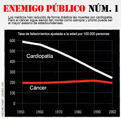 war-on-cancer-chart1_es
