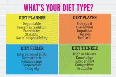 Cual es tu tipo de dieta