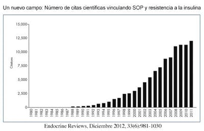 Estudios vinculando SOP a resistencia a la insulina