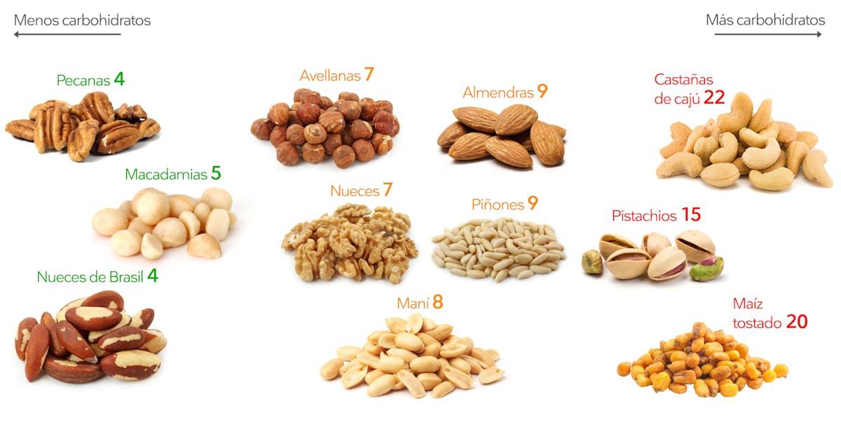 Guía sobre frutos secos bajos en carbos - Diet Doctor
