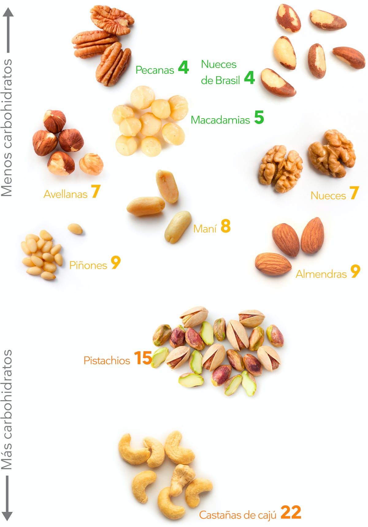 Frutos secos bajos en carbos
