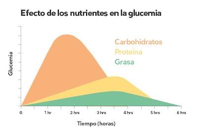 Gráfico de glucosa en sangre