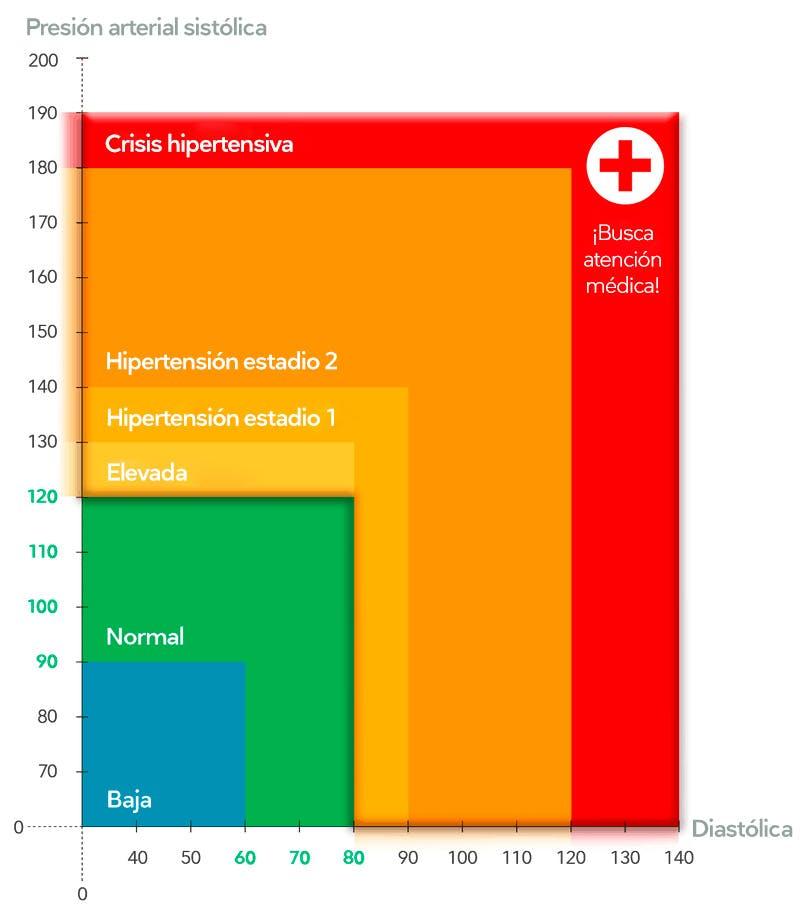 dieta pre hipertensión