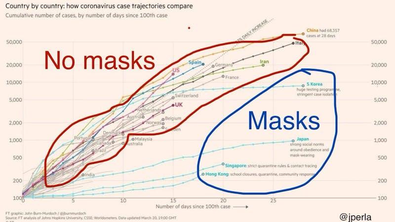 ¿Se deben usar mascarillas caseras?