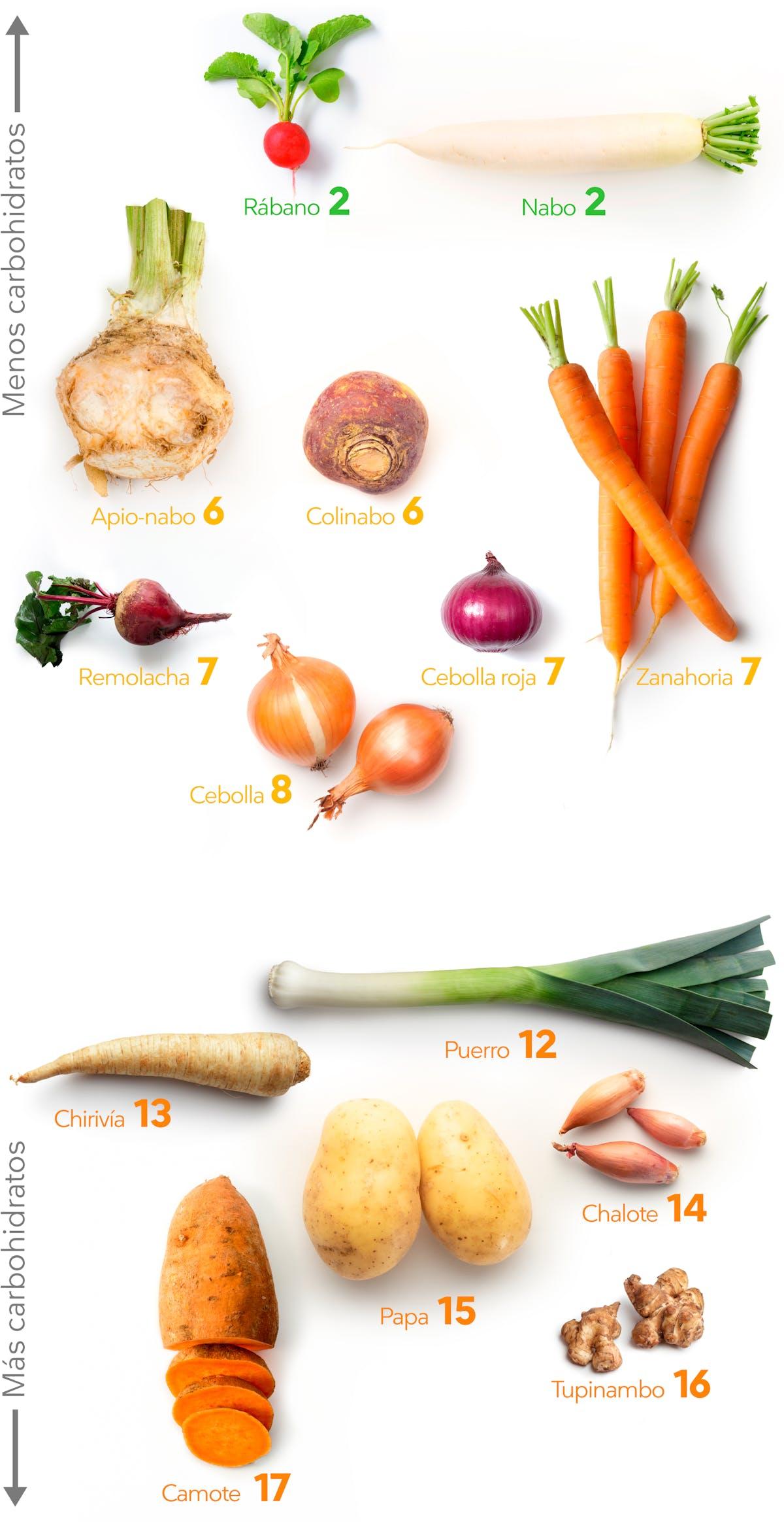 alimentos que tienen mas hidratos de carbono