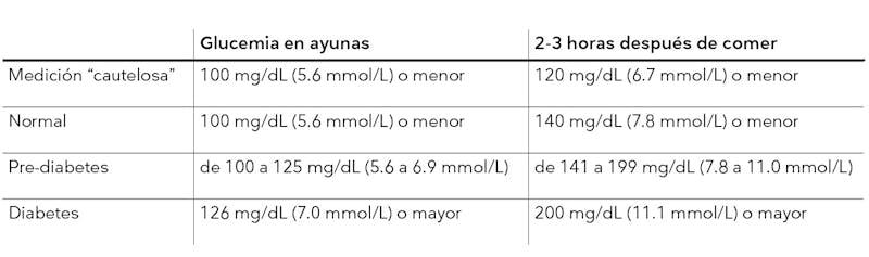 grafico de glucosa en sangre2