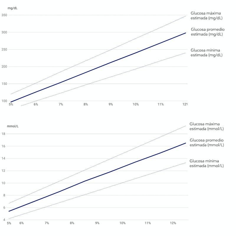 HbA1c-glucemia-promedio