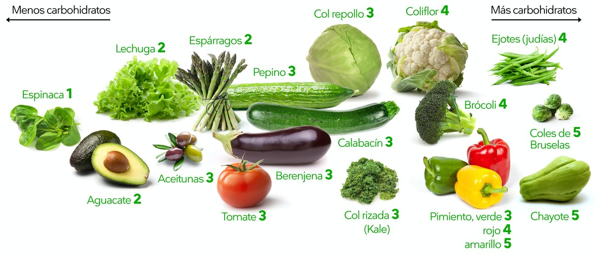 Verduras keto que crecen en la superficie