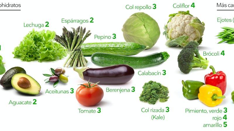 Verduras cetogénicas
