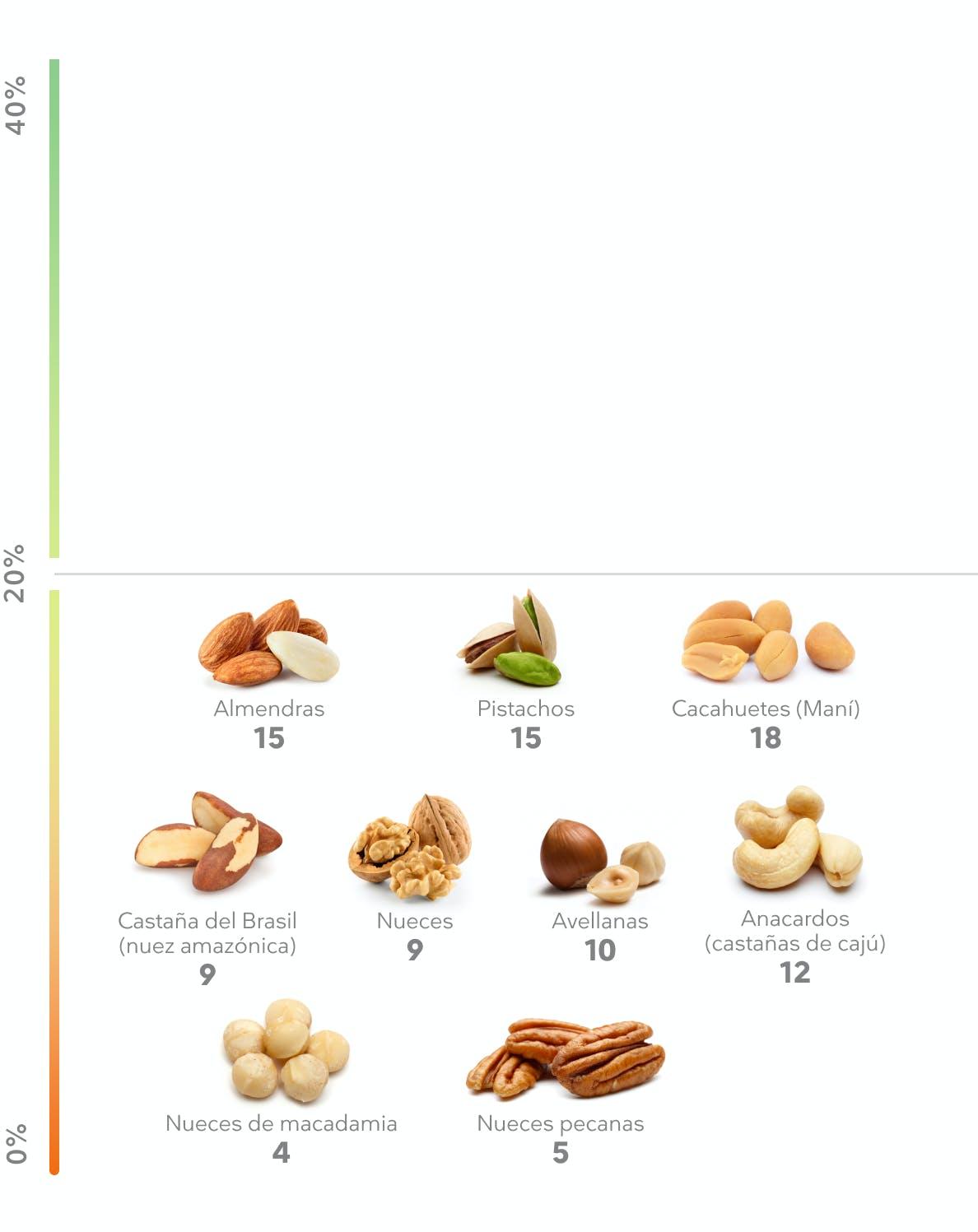 Porcentaje de proteína en frutos secos