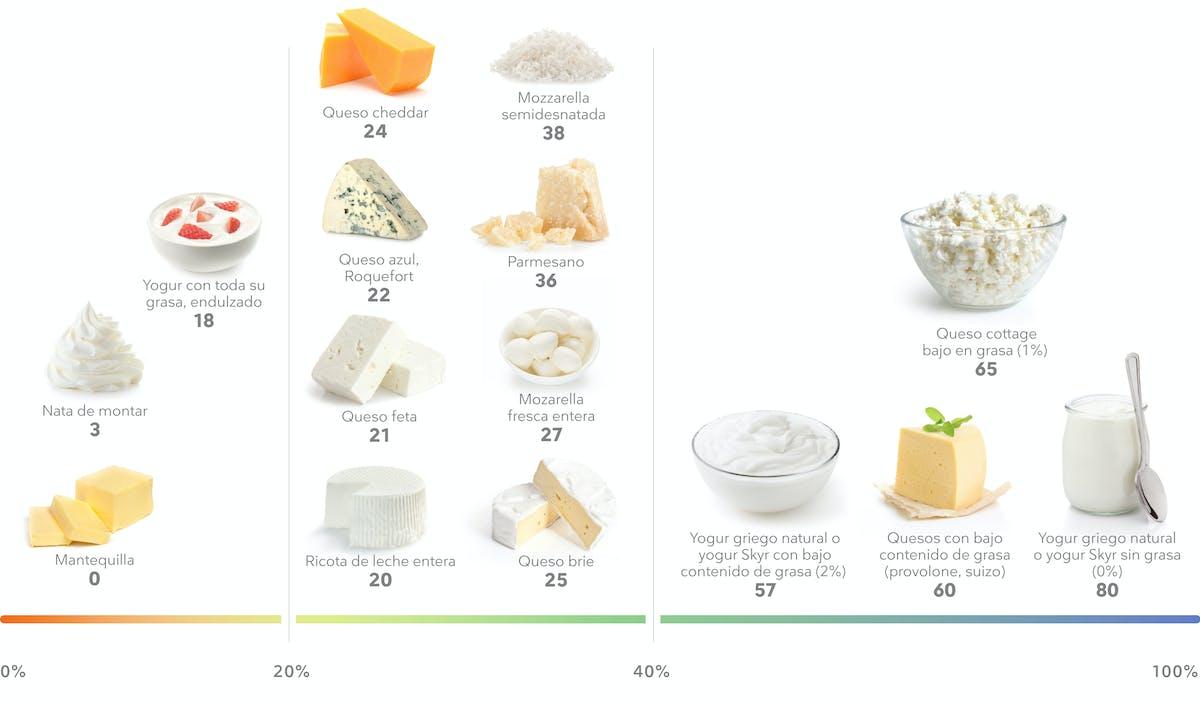 Porcentaje de proteína en lácteos