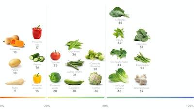 Las mejores verduras altas en proteínas para perder peso