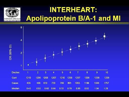 Risk för hjärtinfarkt av blodfetter / kolesterol