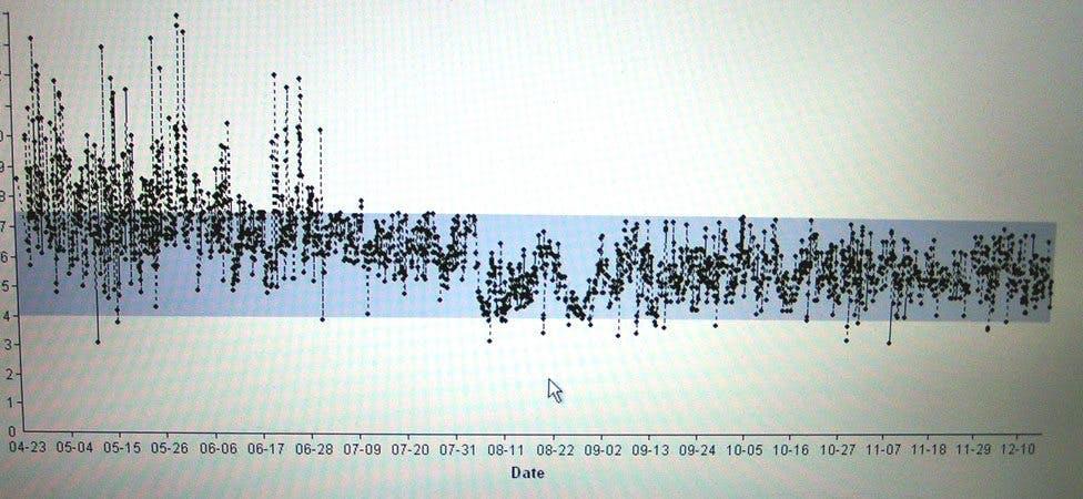 Blodsockerkurva första halvåret på LCHF-kost