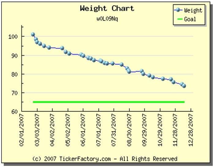Viktutvecklingen första knappa året på LCHF-kost