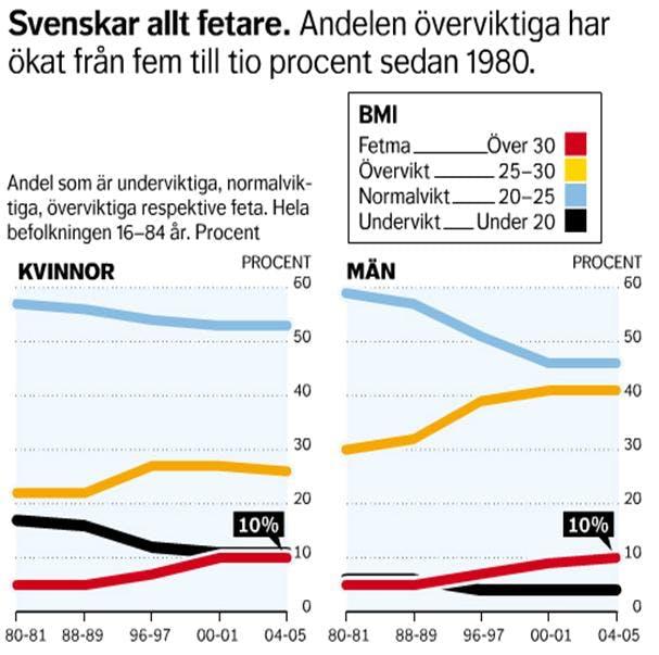 Svenskar allt fetare sedan 1980