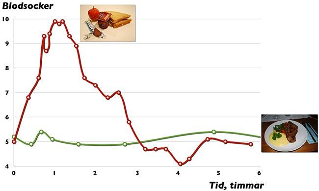 Blodsocker efter två måltider