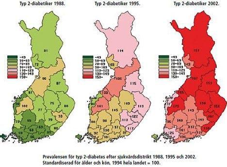 Diabetes i Finland
