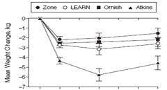 A till Z studien (Gardner et al) – viktutveckling