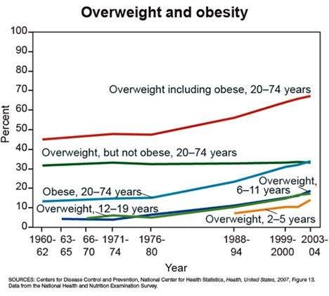Övervikt och fetma i USA