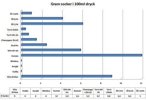 Gram socker i 100 ml dryck