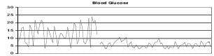 Typ 1 diabetes och lågkolhydratkost