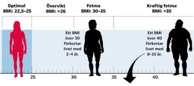 BMI-grafik