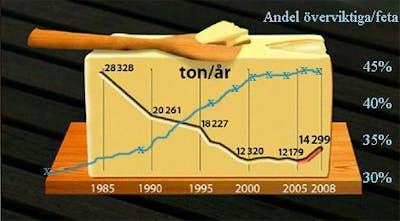 Smörförsäljning och övervikt
