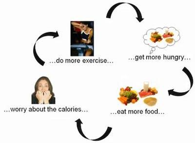 Träningshunger
