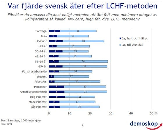 LCHF-DemoskopB copy
