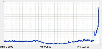 Serverbelastning, 7 miljoner besökare