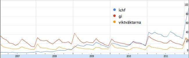 Explosion av intresse för LCHF