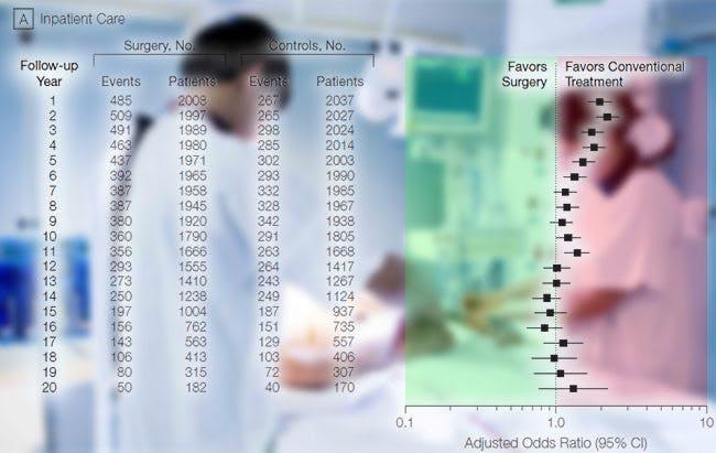 Fetmakirurgi ger ÖKAT sjukvårdsbehov!